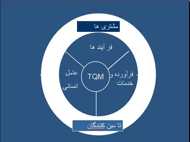 پاورپوینت مدیریت جامع کیفیت TQM