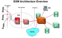 ساختار شبکه GSM